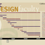 Graphic Design Program Timeline